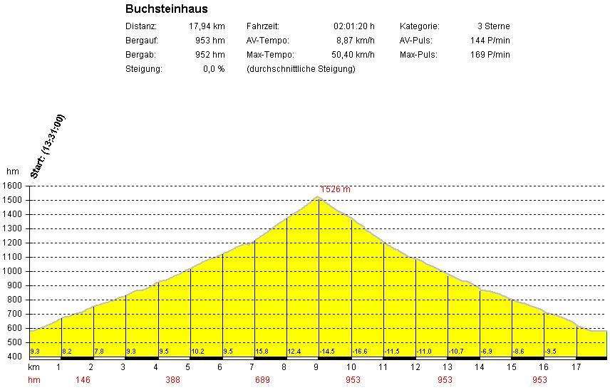Foto: gkothi / Mountainbike Tour / Gstatterboden - Buchsteinhaus / 02.09.2007 12:36:01
